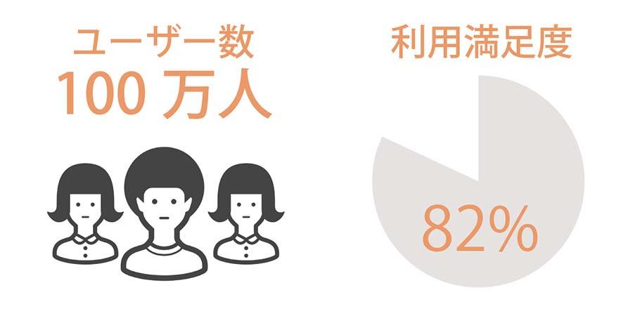 mineoの利用満足度とユーザー数