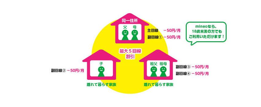 mineoの家族割サービス