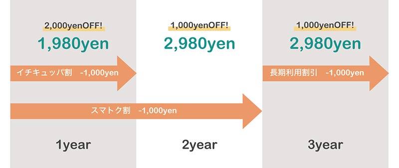 UQモバイルおしゃべりプラン割引イメージ