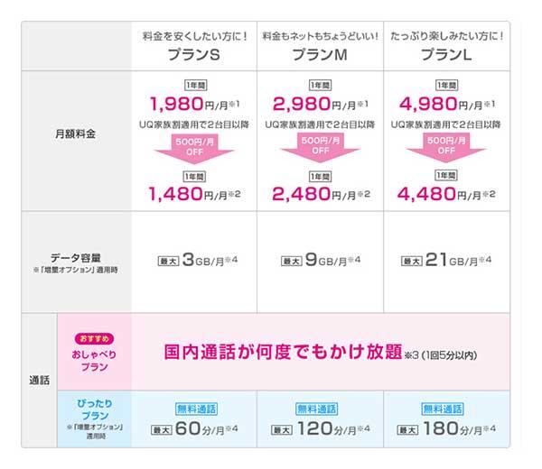 UQモバイルコミコミプラン表