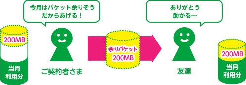 格安SIMを選ぶ6つのポイント7