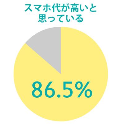 スマホ代と高いと思っているキャリアユーザーの割合