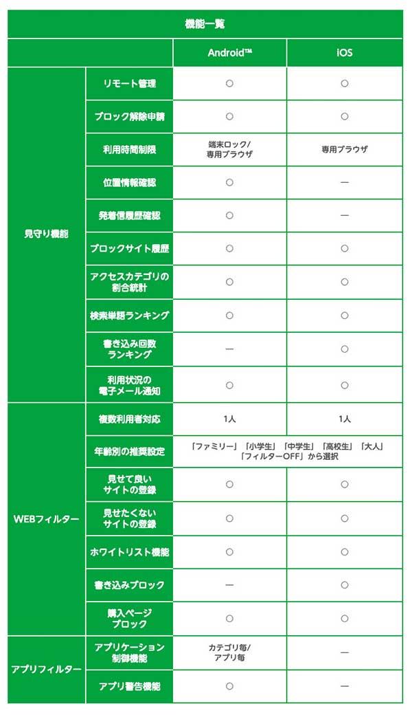 mineo安心フィルタリングサービス内容