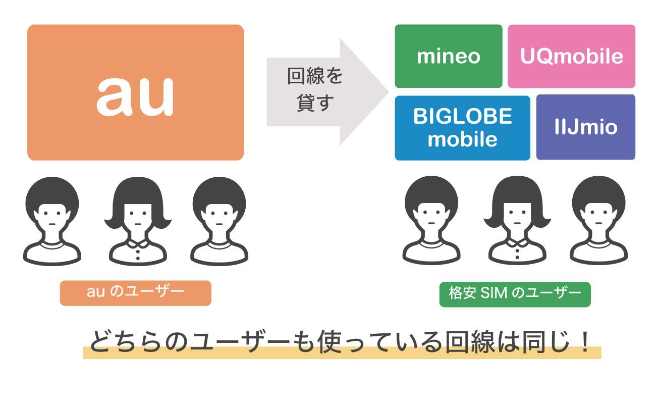 格安SIMの仕組み図