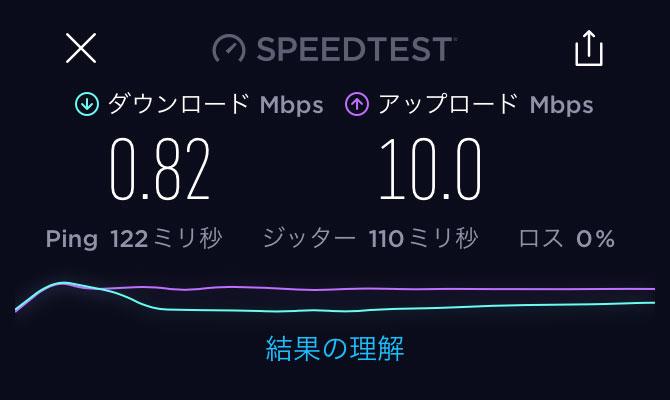 mineoの昼の通信速度