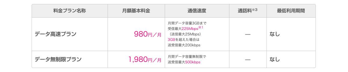 UQモバイルデータ高速・無制限プラン料金表