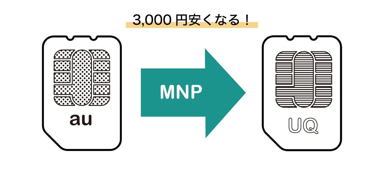 auからUQモバイルへ乗り換えると3000円安くなる
