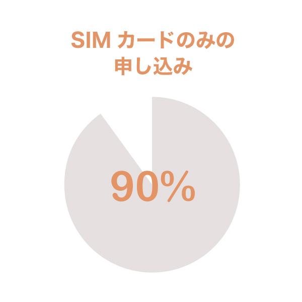 mineoのSIMのみ申し込み割合グラフ