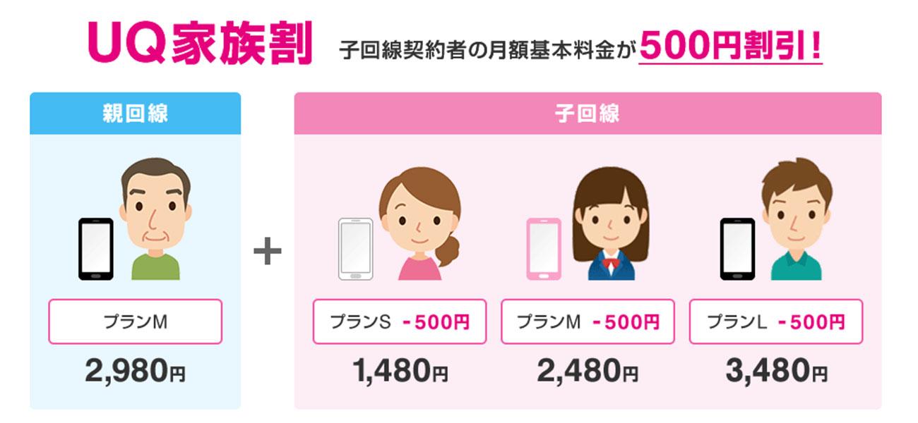 UQ家族割201910〜
