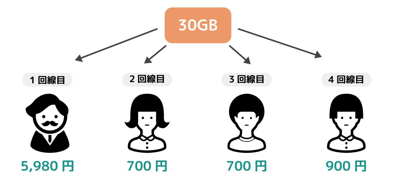 イオンモバイルシェア音声プランの例