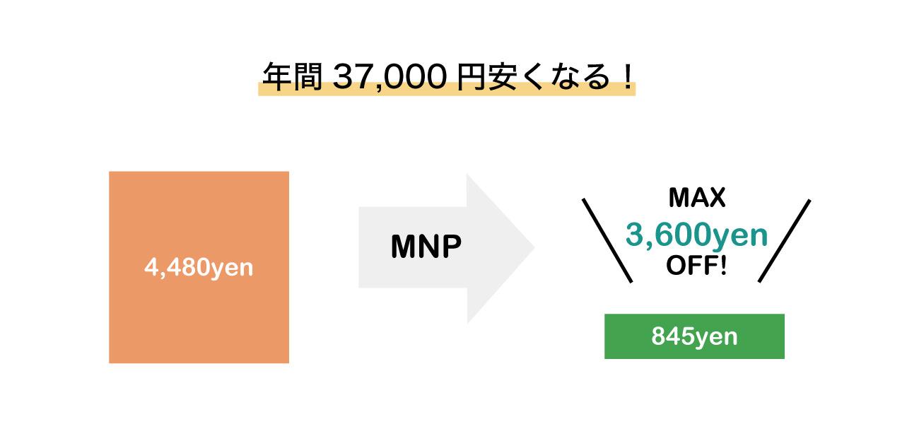 LINEモバイル料金比較3GBの場合