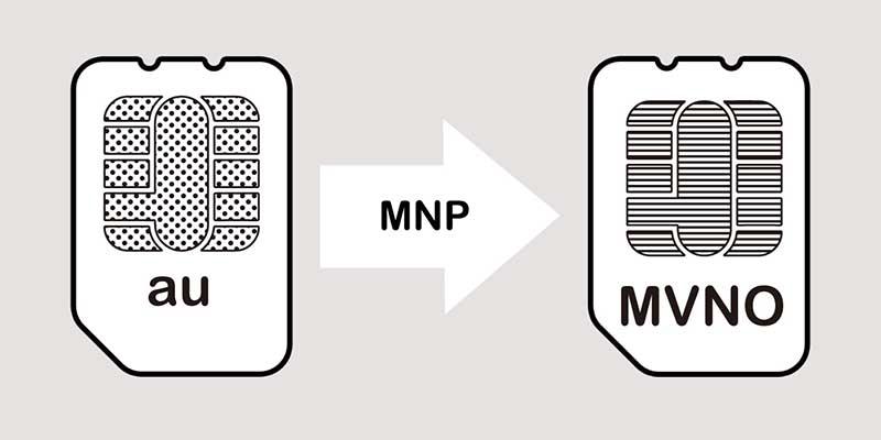 MNP転入手続きのイメージ