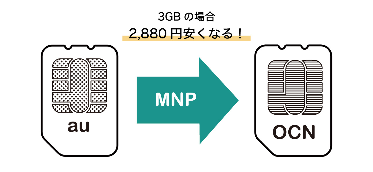 OCNモバイル料金比較3GBの場合
