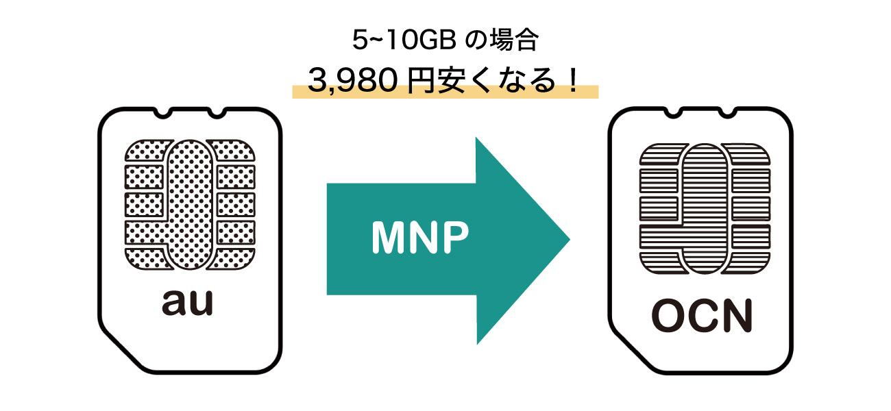 OCNモバイル料金比較_5GBnの場合