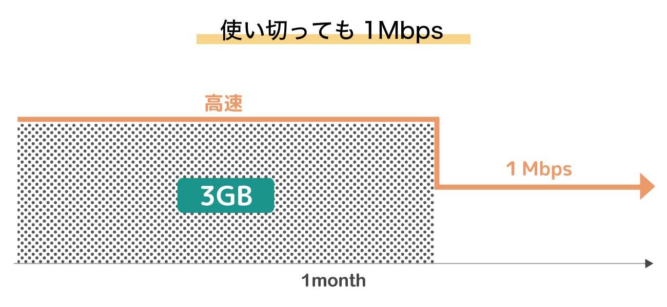 楽天モバイルの1Mbpsのイメージ