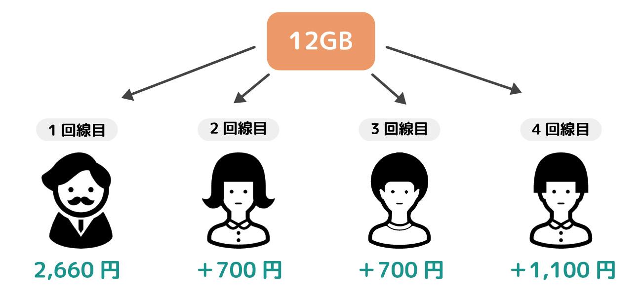 IIJmioのデータシェアイメージ