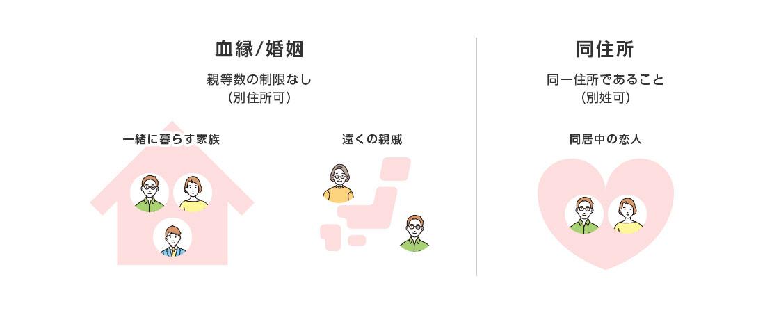 ワイモバイルの家族割イメージ