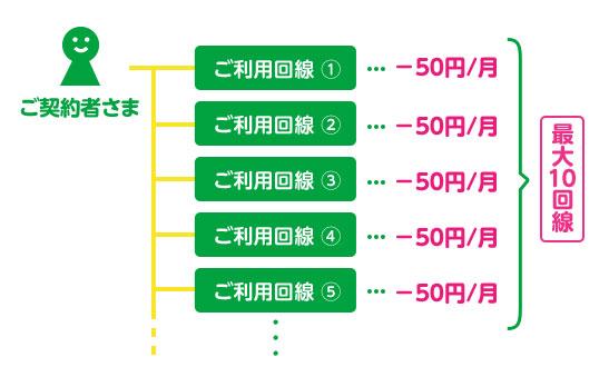 mineoの複数回線割引のイメージ