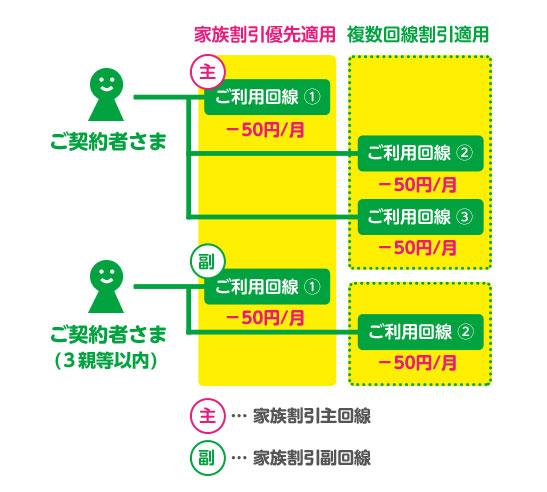 mineoの家族割と複数回線割の優先度図