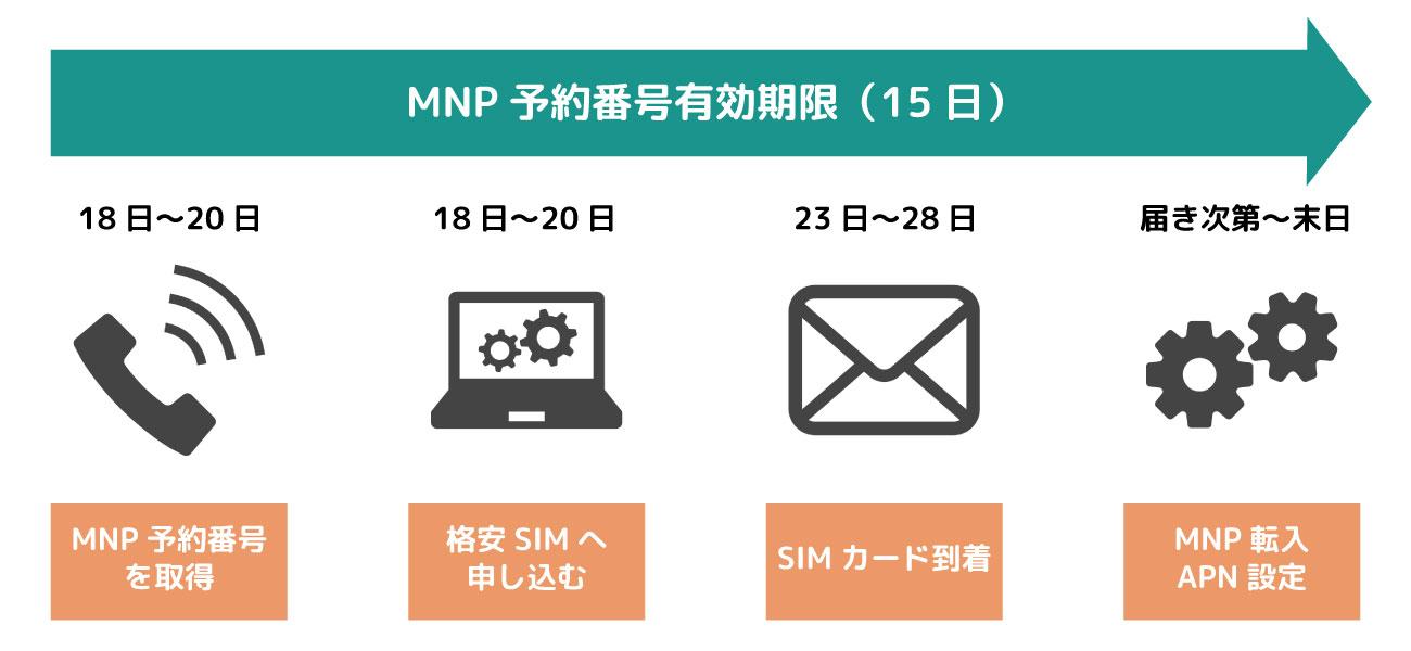 MNPの理想スケジュール